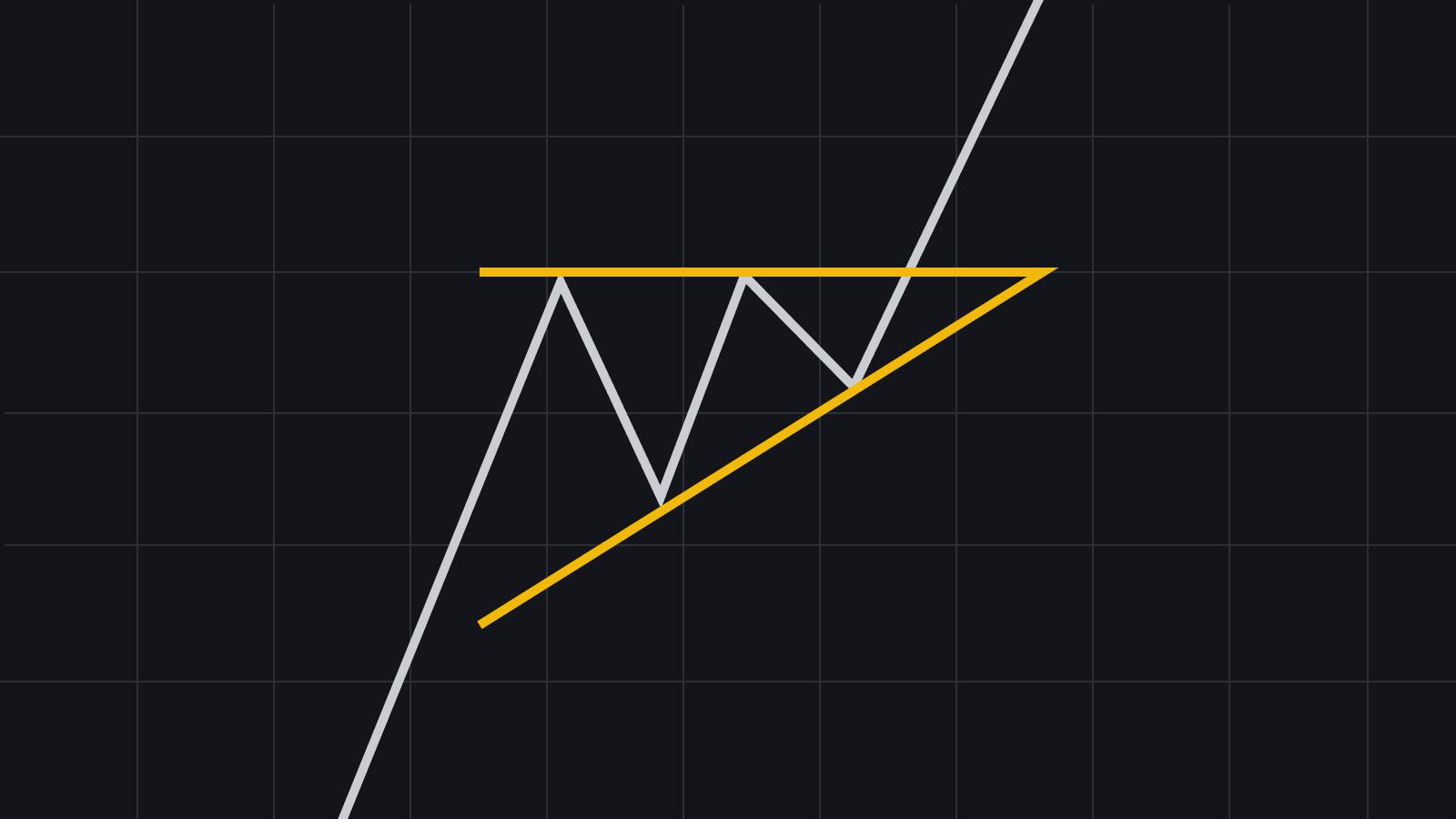 Patrones de gráficos clásicos de triángulo ascendente