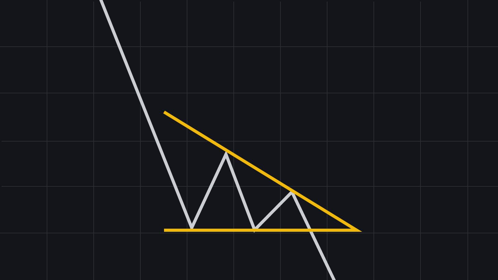 patrón de gráfico de triángulo descendente