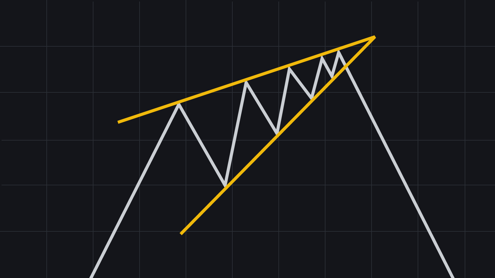 Patrones de gráficos clásicos cuña creciente
