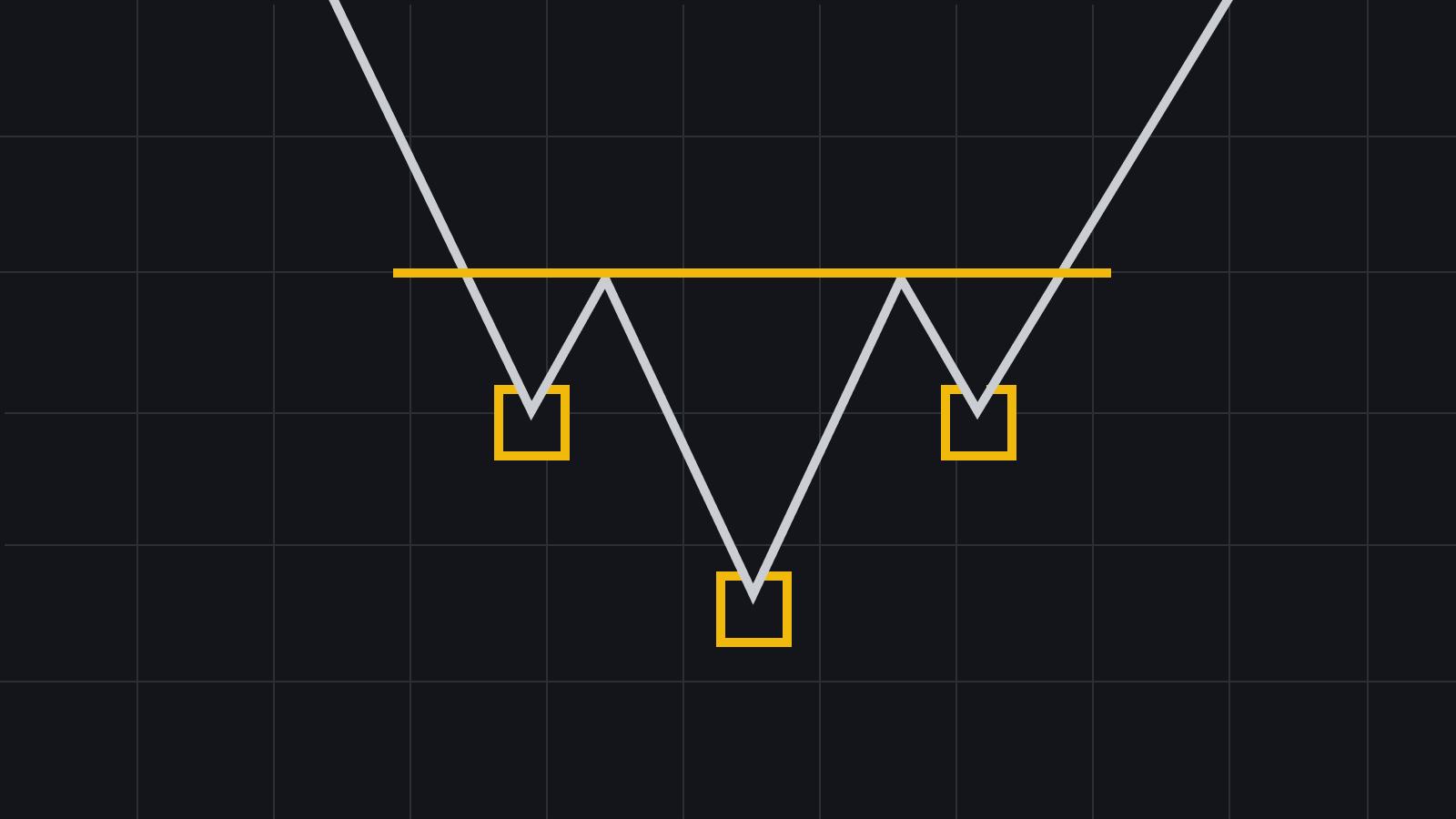Patrones de gráficos clásicos de la cabeza y los hombros