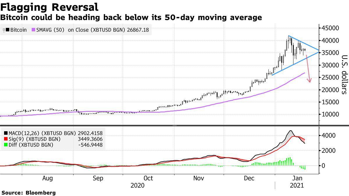 predicción precio Bitcoin
